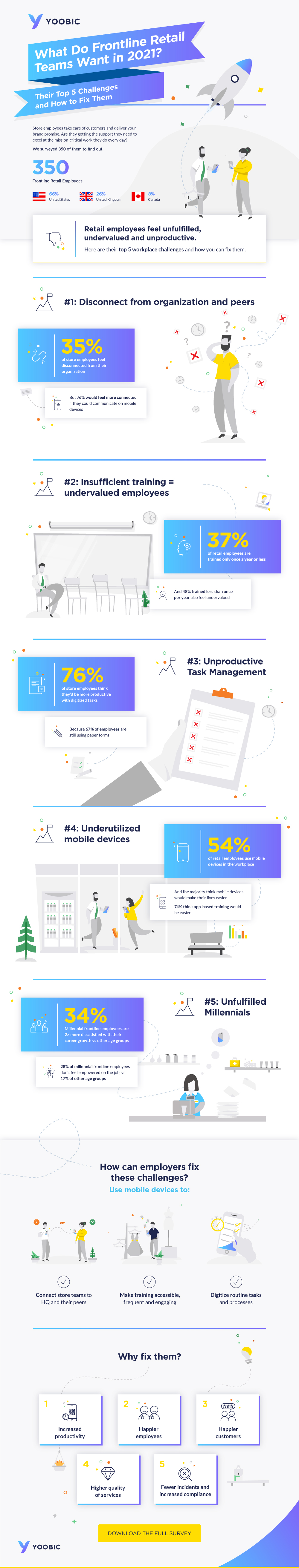 Infographic - What Do Frontline Retail Employees Want in 2021?